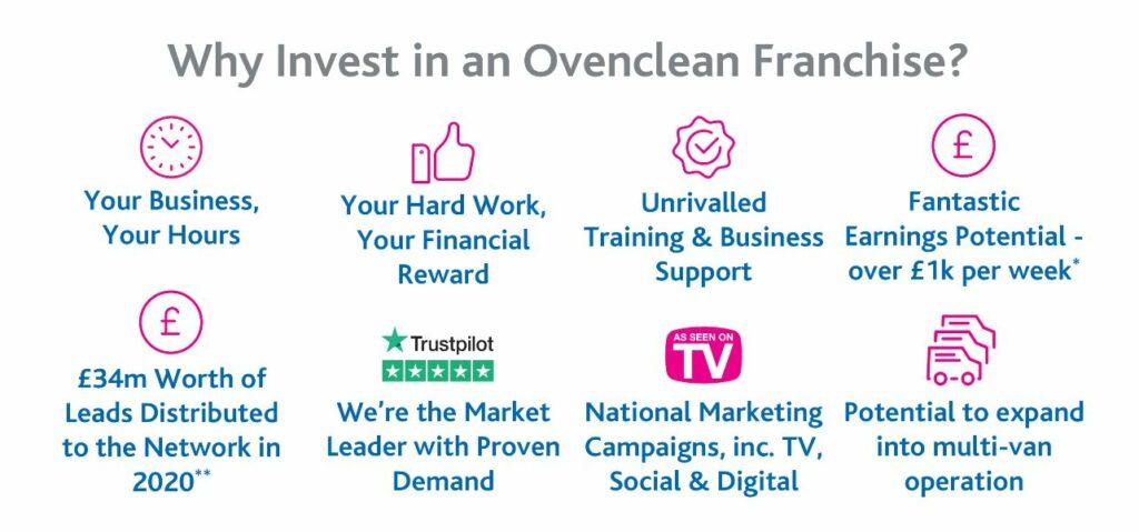OvenClean Franchise